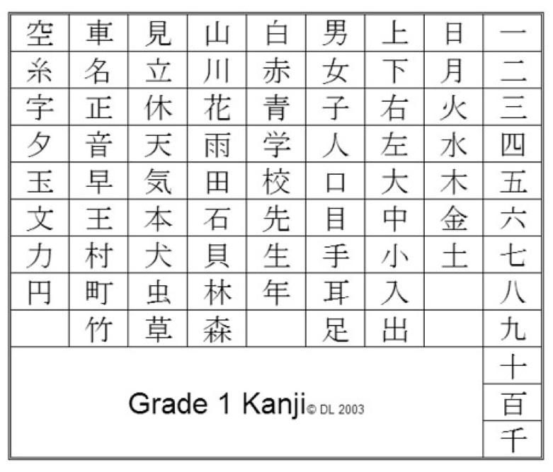 Bảng chữ Kanji